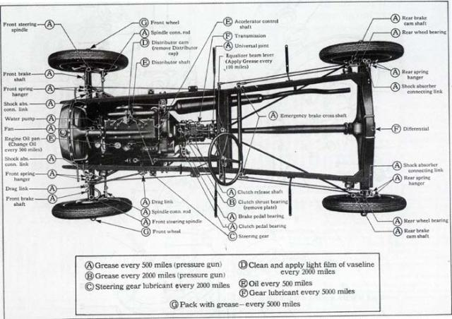 2000 Chevy Silverado Parts Diagram as well  additionally Restoration 60 Corvette Dash Pad Replacement besides Wiring Diagram For 1927 Ford Model T additionally  on 1929 chevrolet frame drawing